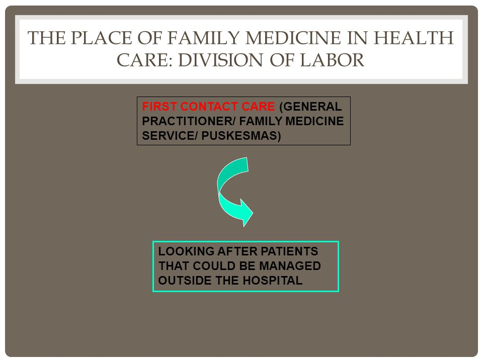 THE PLACE OF FAMILY MEDICINE IN HEALTH CARE: DIVISION OF LABOR FIRST CONTACT CARE (GENERAL PRACTITIONER/ FAMILY MEDICINE SERVICE/ PUSKESMAS) LOOKING AFTER PATIENTS THAT COULD BE MANAGED OUTSIDE THE HOSPITAL