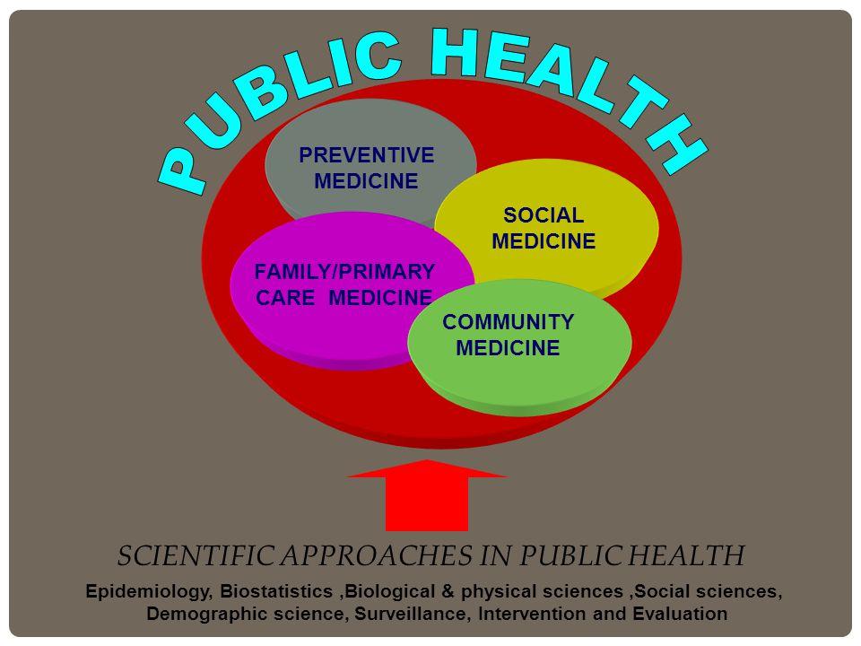 SCIENTIFIC APPROACHES IN PUBLIC HEALTH Epidemiology, Biostatistics,Biological & physical sciences,Social sciences, Demographic science, Surveillance, Intervention and Evaluation PREVENTIVE MEDICINE SOCIAL MEDICINE FAMILY/PRIMARY CARE MEDICINE COMMUNITY MEDICINE
