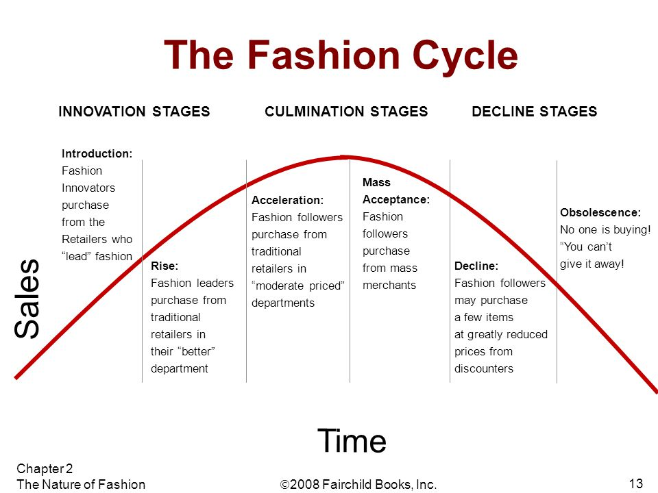 " 2008 Fairchild Books, Inc. Chapter 2 The Nature of Fashion 13 The Fashion Cycle Introduction: Fashion Innovators purchase from the Retailers who ""le"