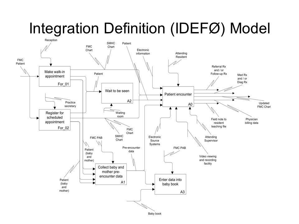 Integration Definition (IDEFØ) Model