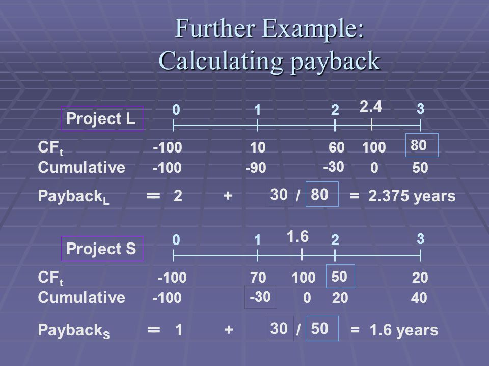 Further Example: Calculating payback Payback L = 2 + / = 2.375 years CF t -100 10 60 100 Cumulative -100 -90 0 50 012 3 = 2.4 3080 -30 Project L Payback S = 1 + / = 1.6 years CF t -100 70 100 20 Cumulative -100 0 20 40 012 3 = 1.6 3050 -30 Project S