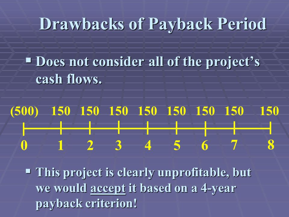 Drawbacks of Payback Period  Does not consider all of the project's cash flows.