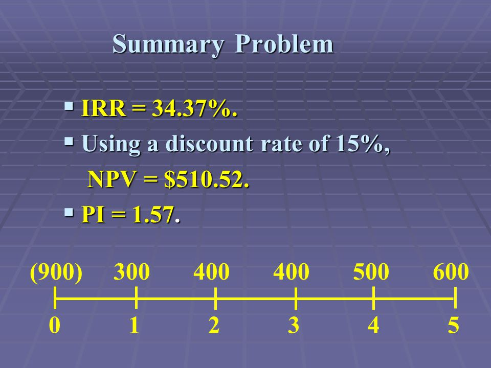 Summary Problem  IRR = 34.37%.  Using a discount rate of 15%, NPV = $510.52.