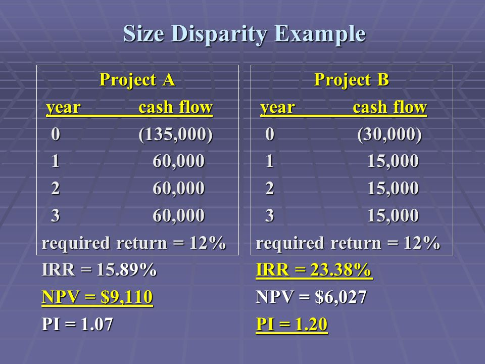 Size Disparity Example Project B yearcash flow yearcash flow 0 (30,000) 0 (30,000) 1 15,000 1 15,000 2 15,000 2 15,000 3 15,000 3 15,000 required return = 12% IRR = 23.38% NPV = $6,027 PI = 1.20 Project A yearcash flow yearcash flow 0(135,000) 0(135,000) 1 60,000 1 60,000 2 60,000 2 60,000 3 60,000 3 60,000 required return = 12% IRR = 15.89% NPV = $9,110 PI = 1.07