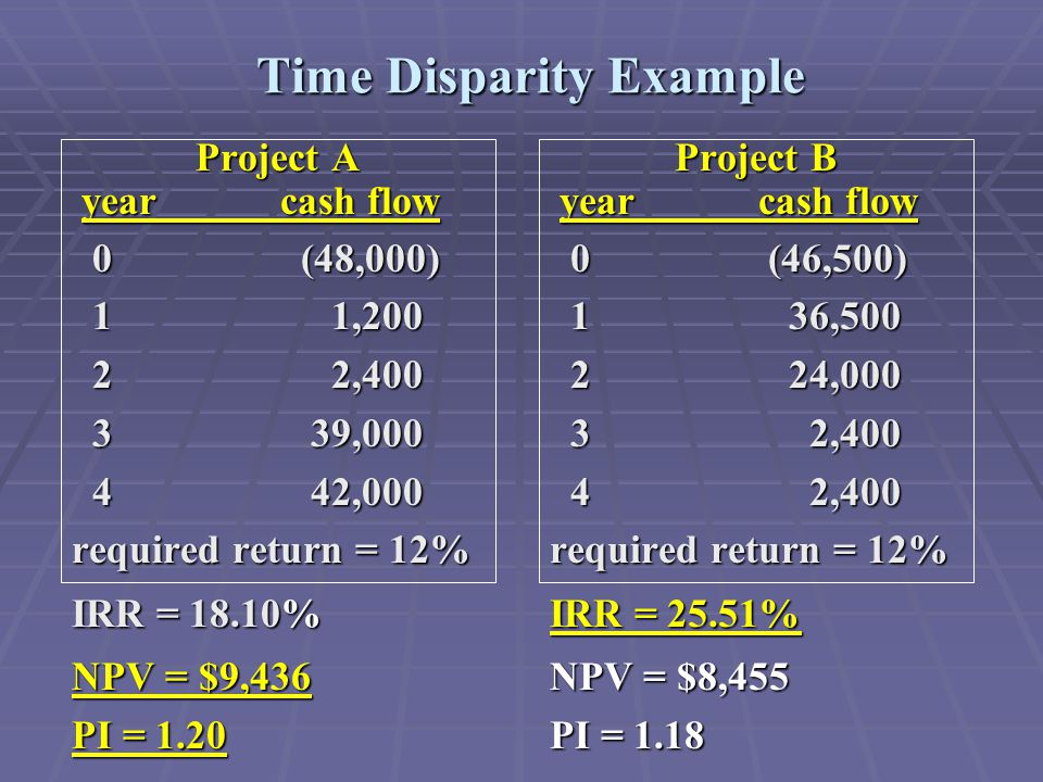 Time Disparity Example Project B yearcash flow yearcash flow 0 (46,500) 0 (46,500) 1 36,500 1 36,500 2 24,000 2 24,000 3 2,400 3 2,400 4 2,400 4 2,400 required return = 12% IRR = 25.51% NPV = $8,455 PI = 1.18 Project A yearcash flow yearcash flow 0 (48,000) 0 (48,000) 1 1,200 1 1,200 2 2,400 2 2,400 3 39,000 3 39,000 4 42,000 4 42,000 required return = 12% IRR = 18.10% NPV = $9,436 PI = 1.20