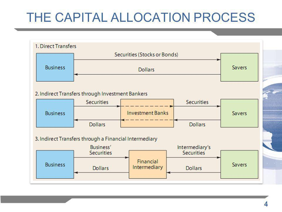 4 THE CAPITAL ALLOCATION PROCESS