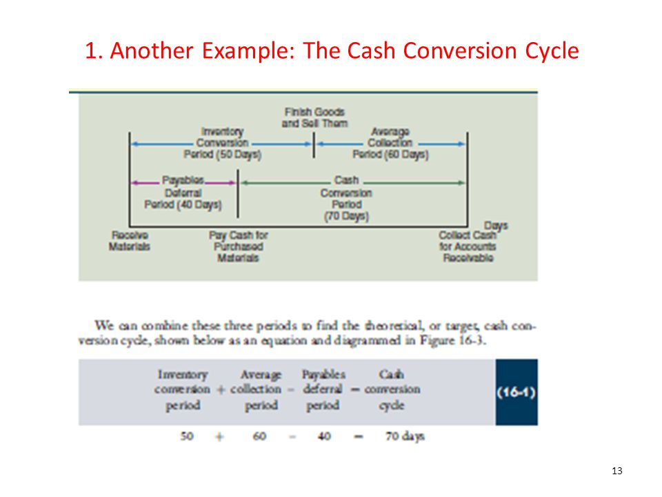 1. Another Example: The Cash Conversion Cycle 13