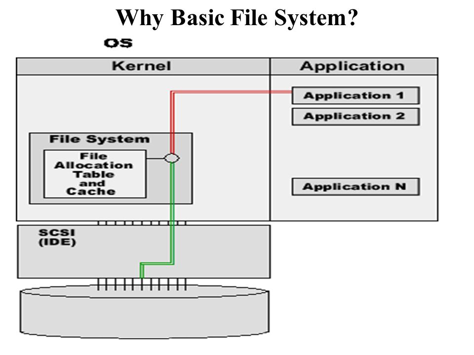 Why Basic File System?