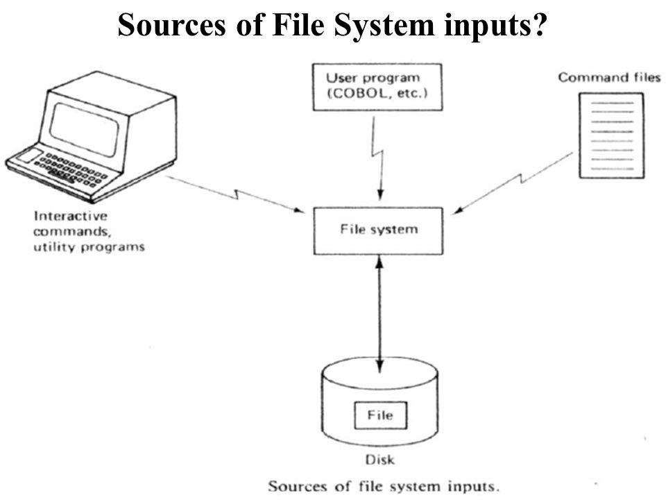 Sources of File System inputs?