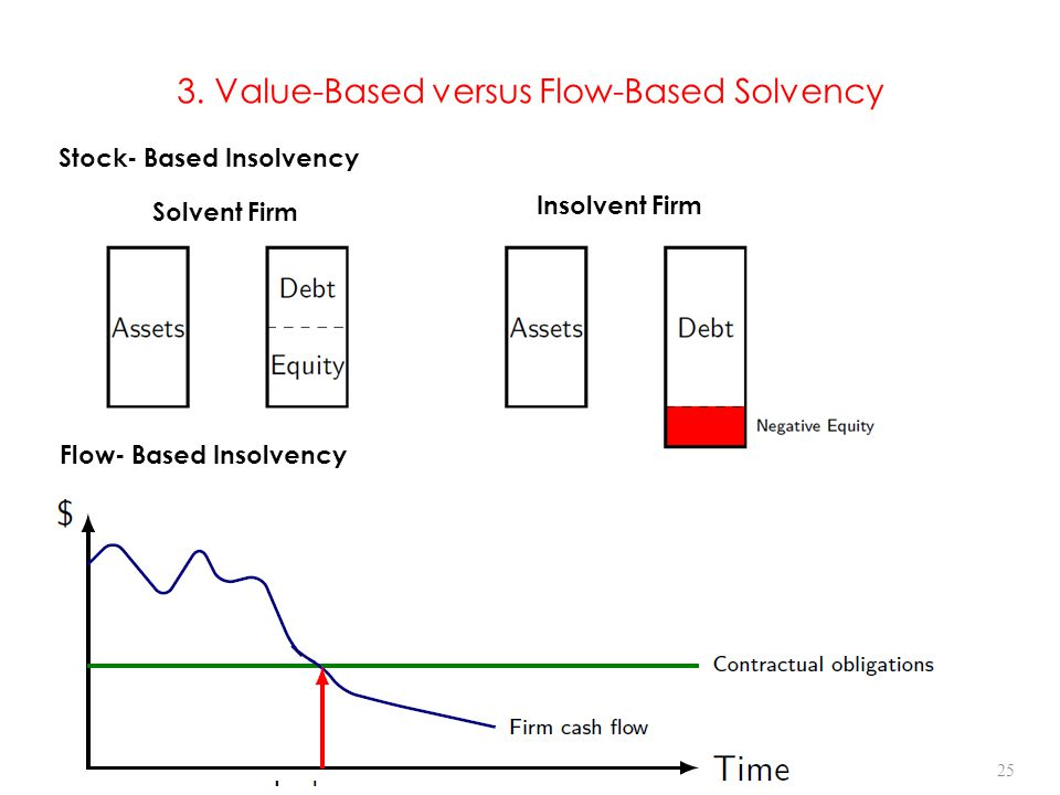 3. Value-Based versus Flow-Based Solvency 25 Stock- Based Insolvency Solvent Firm Insolvent Firm Flow- Based Insolvency 25