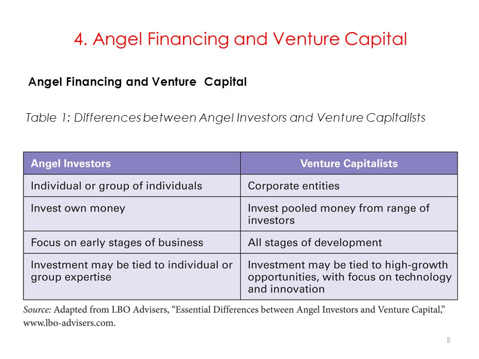 4. Angel Financing and Venture Capital Table 1: Differences between Angel Investors and Venture Capitalists Angel Financing and Venture Capital 8