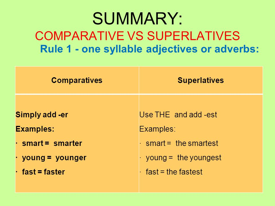 SUMMARY: COMPARATIVE VS SUPERLATIVES ComparativesSuperlatives Simply add -er Examples: · smart = smarter · young = younger · fast = faster Use THE and add -est Examples: · smart = the smartest · young = the youngest · fast = the fastest Rule 1 - one syllable adjectives or adverbs: