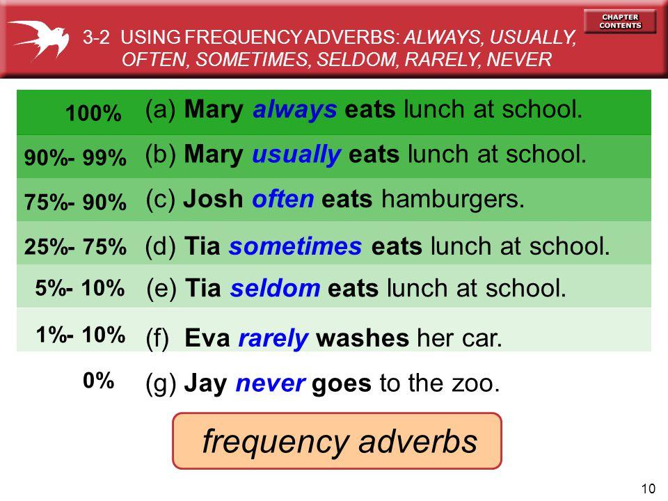 10 (d) Tia sometimes eats lunch at school. (c) Josh often eats hamburgers. 100% (a) Mary always eats lunch at school. 90%- 99% (b) Mary usually eats l
