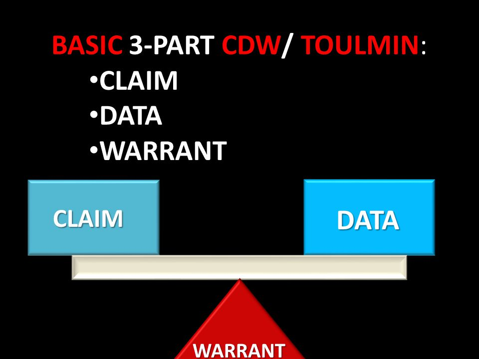 BASIC 3-PART CDW/ TOULMIN BASIC 3-PART CDW/ TOULMIN: CLAIM DATA WARRANT CLAIMDATA WARRANT