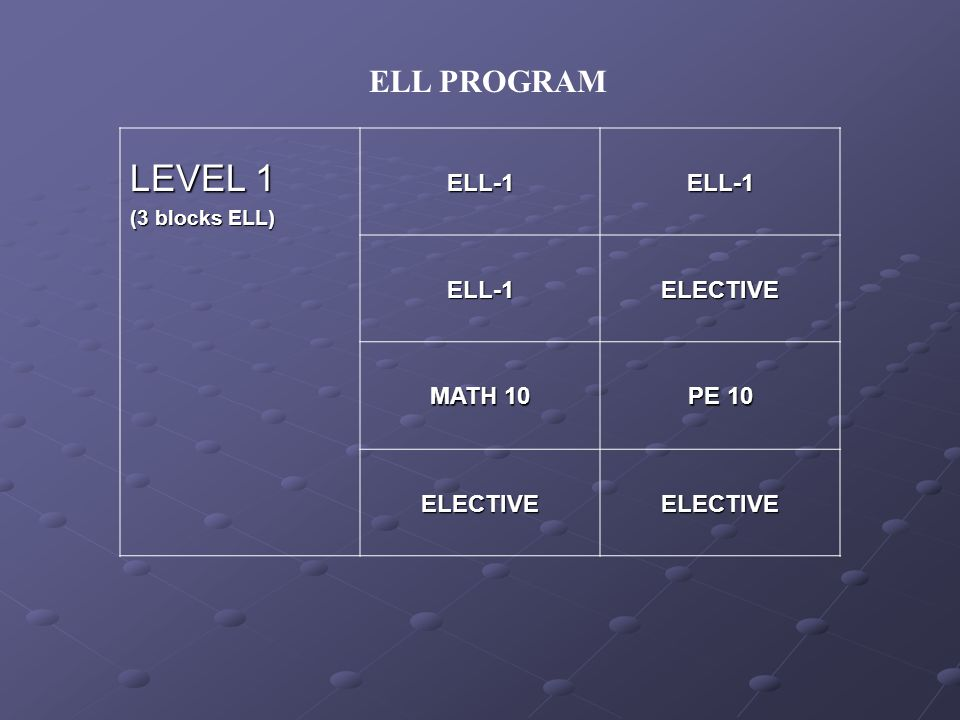 ELL PROGRAM LEVEL 1 (3 blocks ELL) ELL-1ELL-1 ELL-1ELECTIVE MATH 10 PE 10 ELECTIVEELECTIVE