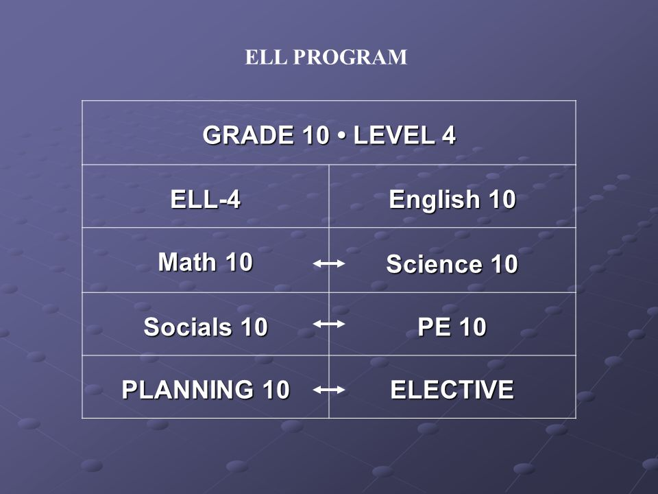 ELL-4 English 10 Math 10 Science 10 Socials 10 PE 10 PLANNING 10 ELECTIVE ELL PROGRAM GRADE 10 LEVEL 4