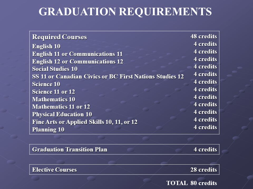 GRADUATION REQUIREMENTS Required Courses English 10 English 11 or Communications 11 English 12 or Communications 12 Social Studies 10 SS 11 or Canadian Civics or BC First Nations Studies 12 Science 10 Science 11 or 12 Mathematics 10 Mathematics 11 or 12 Physical Education 10 Fine Arts or Applied Skills 10, 11, or 12 Planning credits 4 credits 4 credits 4 credits 4 credits 4 credits 4 credits 4 credits 4 credits 4 credits 4 credits 4 credits 4 credits Graduation Transition Plan 4 credits Elective Courses 28 credits TOTAL 80 credits