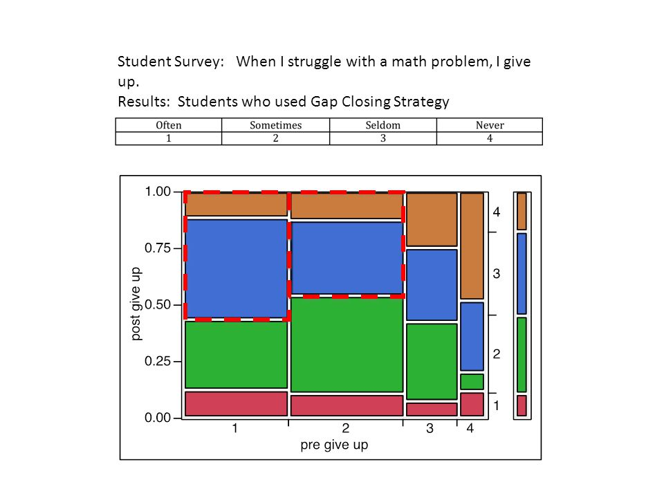 Student Survey: When I struggle with a math problem, I give up.