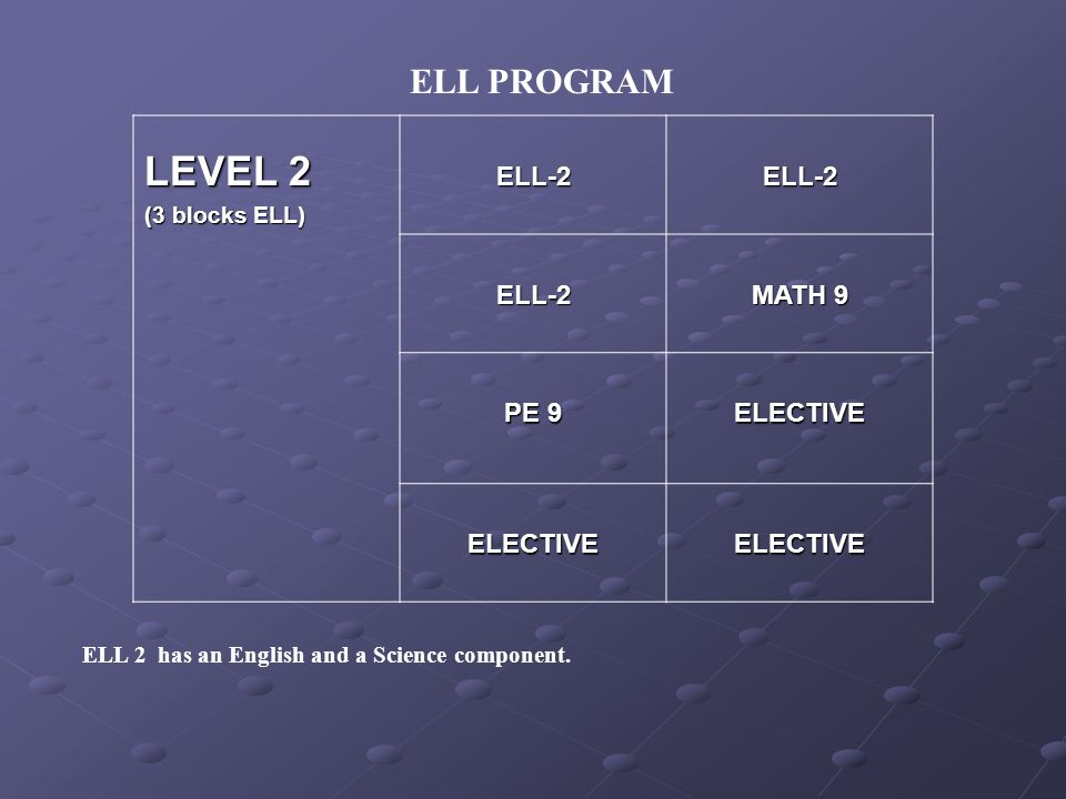 ELL PROGRAM LEVEL 2 (3 blocks ELL) ELL-2ELL-2 ELL-2 MATH 9 PE 9 ELECTIVE ELECTIVEELECTIVE ELL 2 has an English and a Science component.