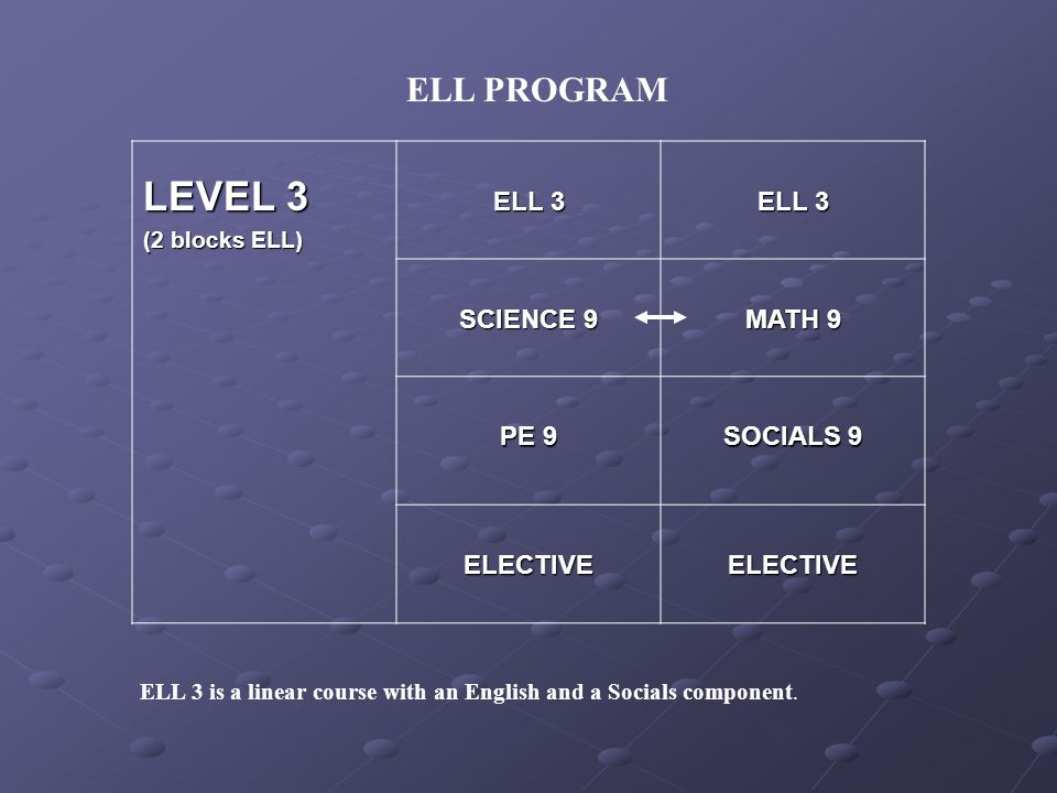 ELL PROGRAM LEVEL 3 (2 blocks ELL) ELL 3 SCIENCE 9 MATH 9 PE 9 SOCIALS 9 ELECTIVEELECTIVE ELL 3 is a linear course with an English and a Socials compo