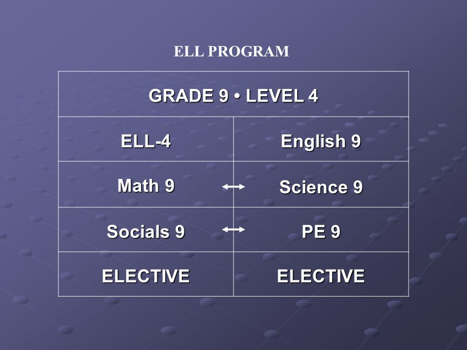 ELL-4 English 9 Math 9 Science 9 Socials 9 PE 9 ELECTIVEELECTIVE ELL PROGRAM GRADE 9 LEVEL 4