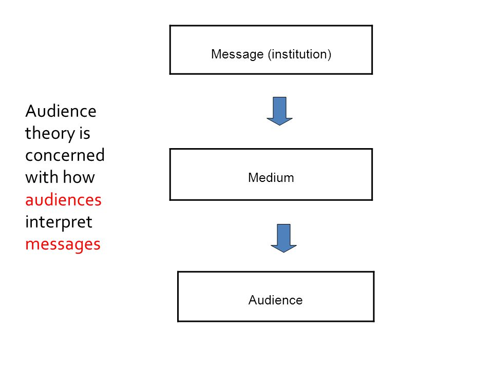 Message (institution) Medium Audience Audience theory is concerned with how audiences interpret messages