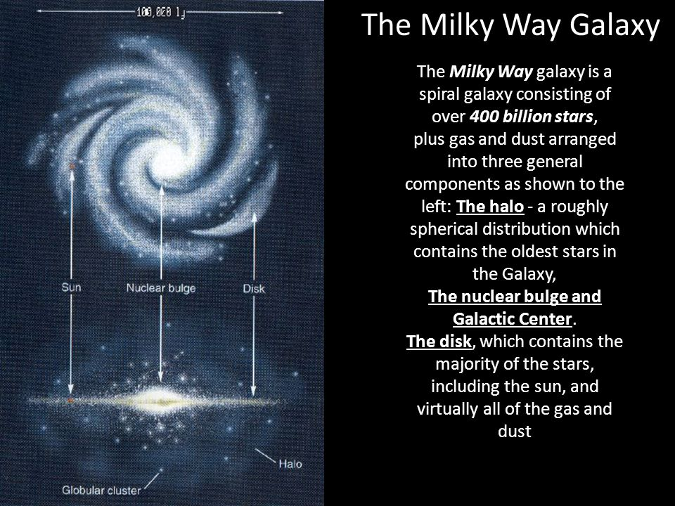 The Milky Way Galaxy The Milky Way galaxy is a spiral galaxy consisting of over 400 billion stars, plus gas and dust arranged into three general components as shown to the left: The halo - a roughly spherical distribution which contains the oldest stars in the Galaxy, The nuclear bulge and Galactic Center.