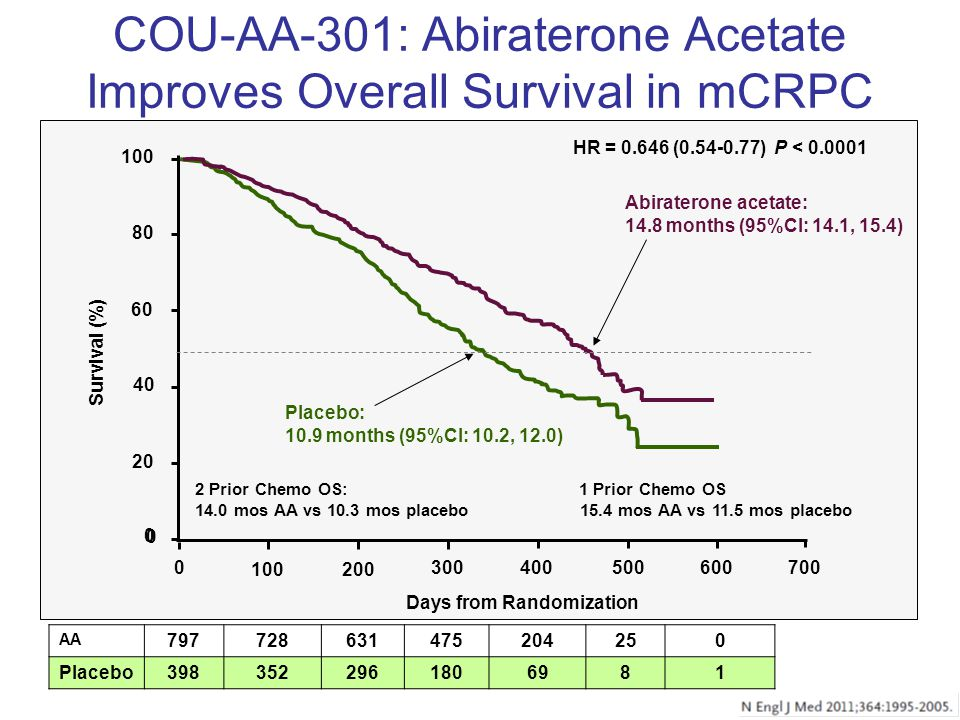 COU-AA-301: Abiraterone Acetate Improves Overall Survival in mCRPC AA Placebo HR = ( ) P < Placebo: 10.9 months (95%CI: 10.2, 12.0) Survival (%) Days from Randomization Abiraterone acetate: 14.8 months (95%CI: 14.1, 15.4) 2 Prior Chemo OS: 1 Prior Chemo OS 14.0 mos AA vs 10.3 mos placebo 15.4 mos AA vs 11.5 mos placebo 0