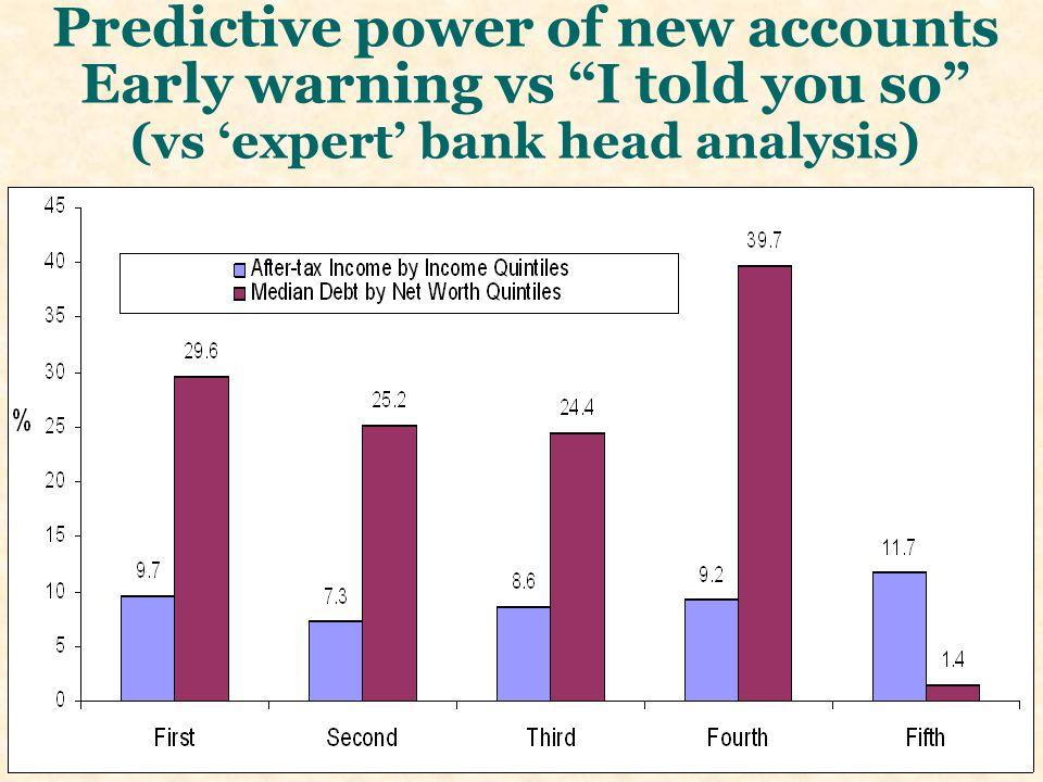 Predictive power of new accounts Early warning vs I told you so (vs 'expert' bank head analysis)
