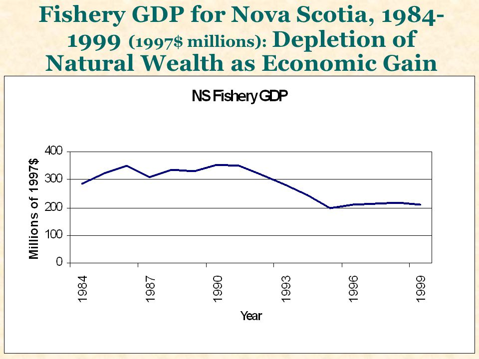 Total Farm Cash Receipts, NS, 1971–2007 (Millions of $2007) = no early warning