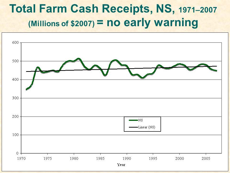 Expense to Income Ratio (%), Nova Scotia Farms, 1971–2006