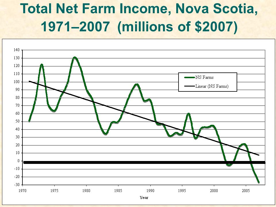 Total Net Farm Income, Nova Scotia, 1971–2007 (millions of $2007)