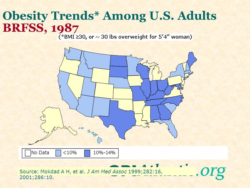 Obesity Trends* Among U.S. Adults BRFSS, 1986 Source: Mokdad A H, et al.