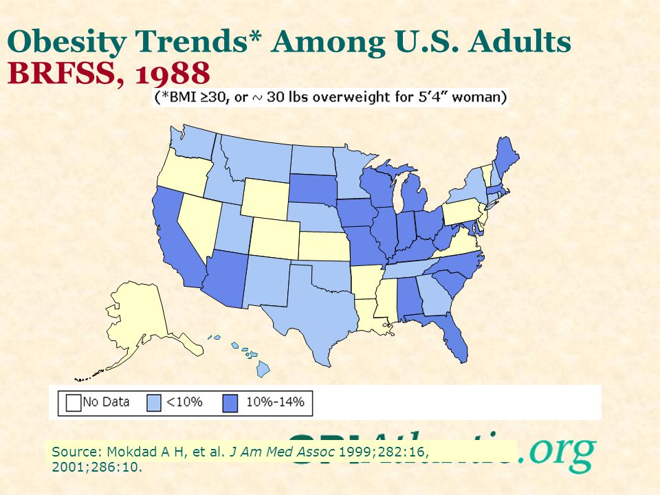 Obesity Trends* Among U.S. Adults BRFSS, 1987 Source: Mokdad A H, et al.
