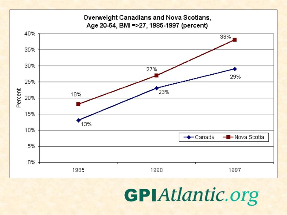 1995 Obesity Trends* Among U.S.