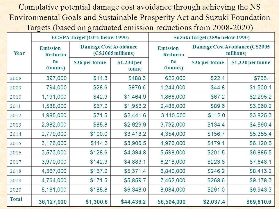 Cumulative potential damage cost avoidance through achieving the NS Environmental Goals and Sustainable Prosperity Act and Suzuki Foundation Targets (based on graduated emission reductions from 2008-2020) Year EGSPA Target (10% below 1990)Suzuki Target (25% below 1990) Emission Reductio ns (tonnes) Damage Cost Avoidance (C$2005 millions) Emission Reductio ns (tonnes) Damage Cost Avoidance (C$2005 millions) $36 per tonne$1,230 per tonne $36 per tonne$1,230 per tonne 2008 397,000$14.3$488.3622,000$22.4$765.1 2009 794,000$28.6$976.61,244,000$44.8$1,530.1 2010 1,191,000$42.9$1,464.91,866,000$67.2$2,295.2 2011 1,588,000$57.2$1,953.22,488,000$89.6$3,060.2 2012 1,985,000$71.5$2,441.63,110,000$112.0$3,825.3 2013 2,382,000$85.8$2,929.93,732,000$134.4$4,590.4 2014 2,779,000$100.0$3,418.24,354,000$156.7$5,355.4 2015 3,176,000$114.3$3,906.54,976,000$179.1$6,120.5 2016 3,573,000$128.6$4,394.85,598,000$201.5$6,885.5 2017 3,970,000$142.9$4,883.16,218,000$223.8$7,648.1 2018 4,367,000$157.2$5,371.46,840,000$246.2$8,413.2 2019 4,764,000$171.5$5,859.77,462,000$268.6$9,178.3 2020 5,161,000$185.8$6,348.08,084,000$291.0$9,943.3 Total 36,127,000$1,300.6$44,436.256,594,000$2,037.4$69,610.6