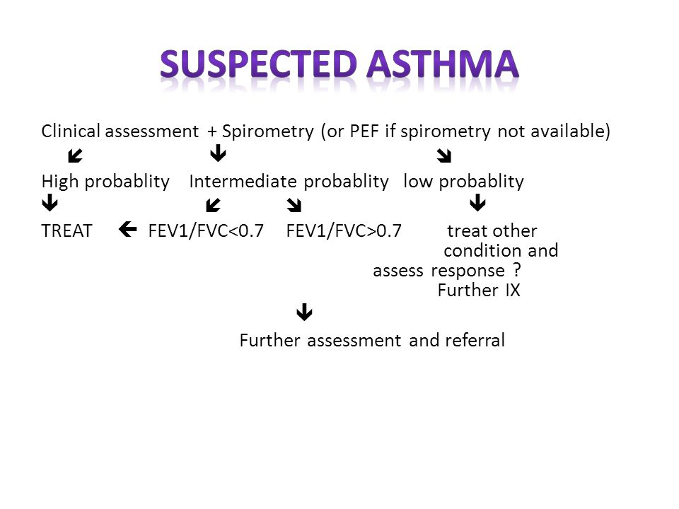Clinical assessment + Spirometry (or PEF if spirometry not available)  High probablity Intermediate probablity low probablity  TREAT  FEV1/FVC 0.7 treat other condition and assess response .