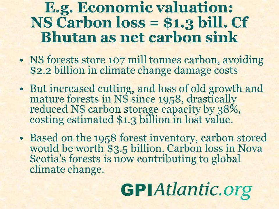 E.g. Economic valuation: NS Carbon loss = $1.3 bill.