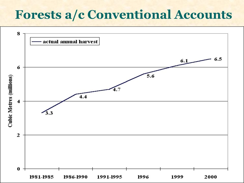 Forests a/c Conventional Accounts