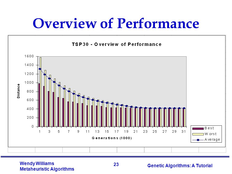 23 Wendy Williams Metaheuristic Algorithms Genetic Algorithms: A Tutorial Overview of Performance