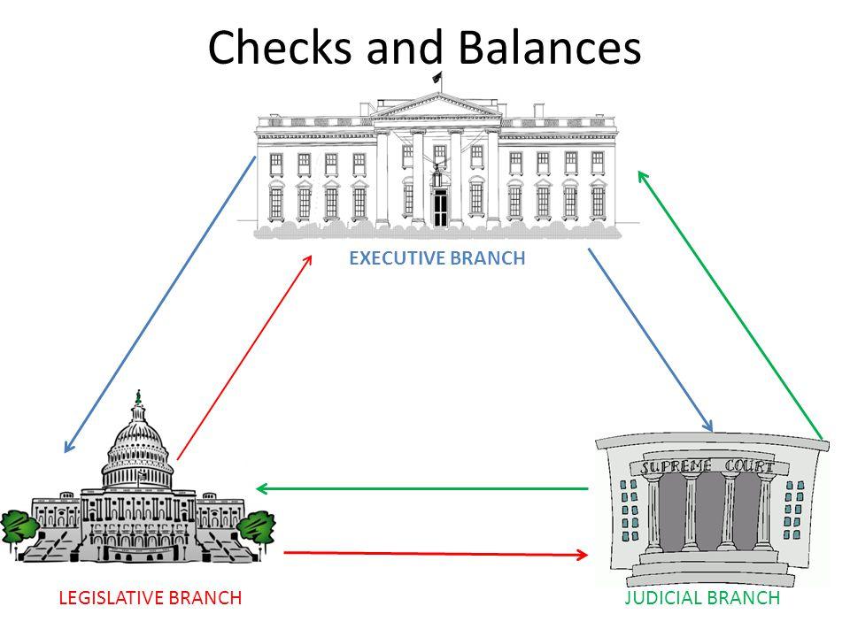Checks and Balances EXECUTIVE BRANCH LEGISLATIVE BRANCHJUDICIAL BRANCH