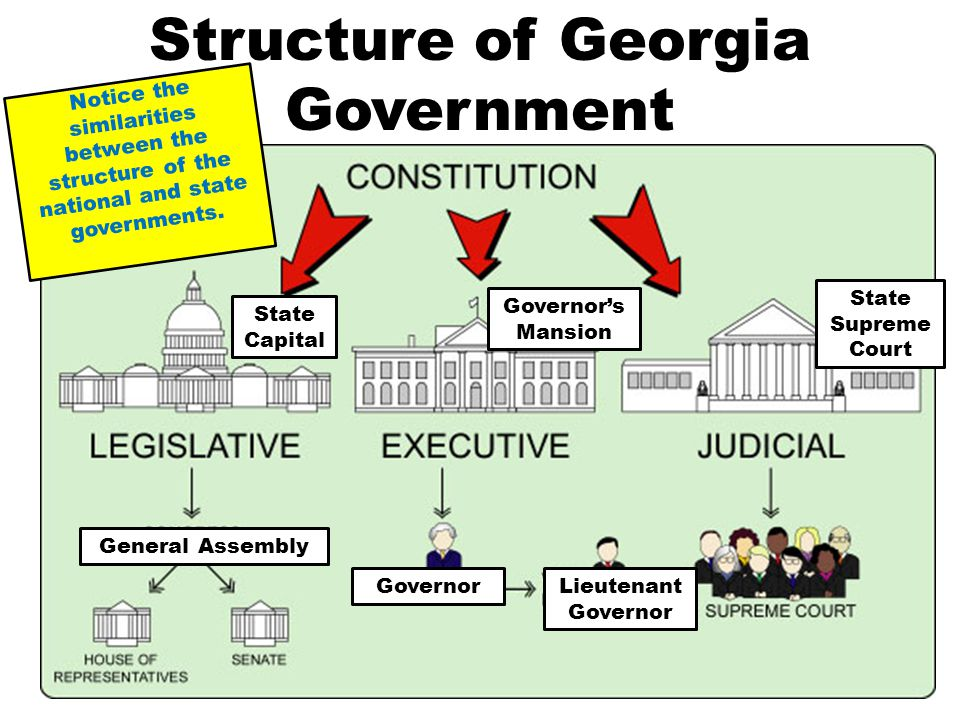 Structure of Georgia Government State Capital Governor's Mansion State Supreme Court General Assembly GovernorLieutenant Governor Notice the similarit
