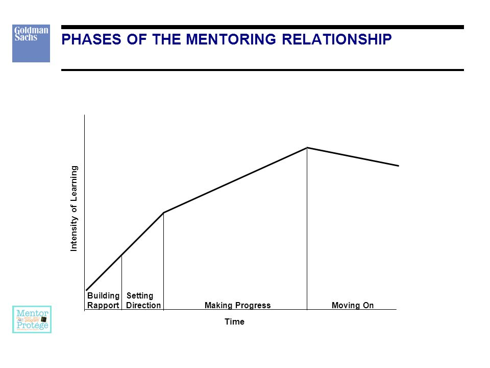 Intensity of Learning Building Rapport Setting Direction Making ProgressMoving On Time PHASES OF THE MENTORING RELATIONSHIP