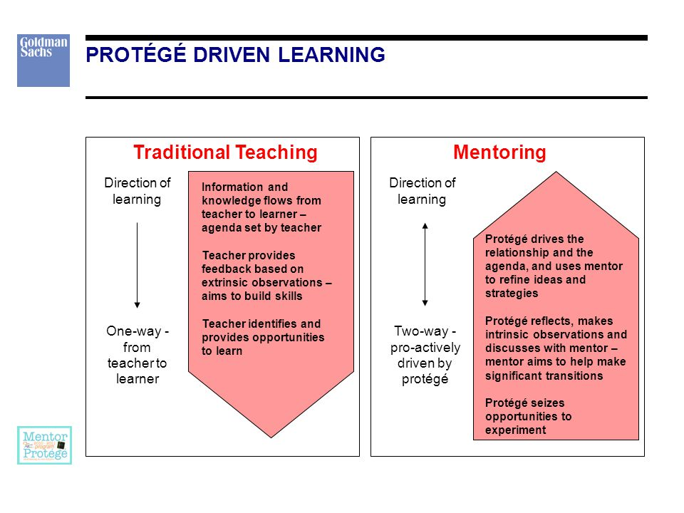 PROTÉGÉ DRIVEN LEARNING Traditional Teaching Information and knowledge flows from teacher to learner – agenda set by teacher Teacher provides feedback based on extrinsic observations – aims to build skills Teacher identifies and provides opportunities to learn Direction of learning One-way - from teacher to learner Mentoring Protégé drives the relationship and the agenda, and uses mentor to refine ideas and strategies Protégé reflects, makes intrinsic observations and discusses with mentor – mentor aims to help make significant transitions Protégé seizes opportunities to experiment Direction of learning Two-way - pro-actively driven by protégé