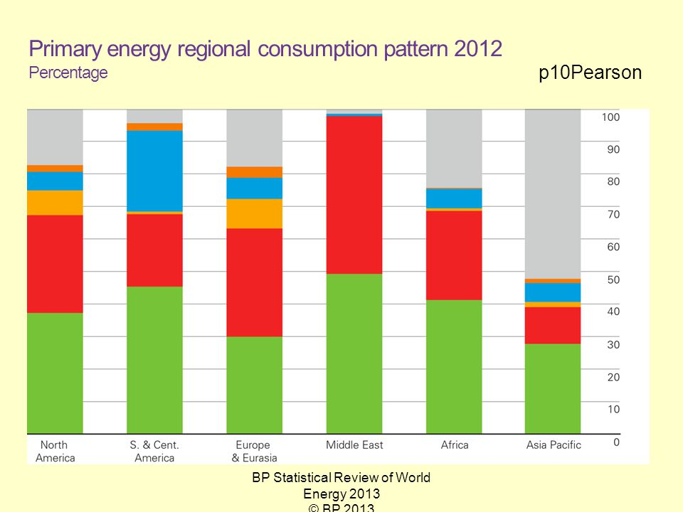 p10Pearson BP Statistical Review of World Energy 2013 © BP 2013 Primary energy regional consumption pattern 2012 Percentage