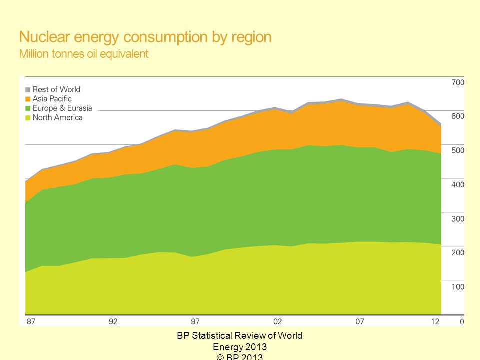 BP Statistical Review of World Energy 2013 © BP 2013 Nuclear energy consumption by region Million tonnes oil equivalent