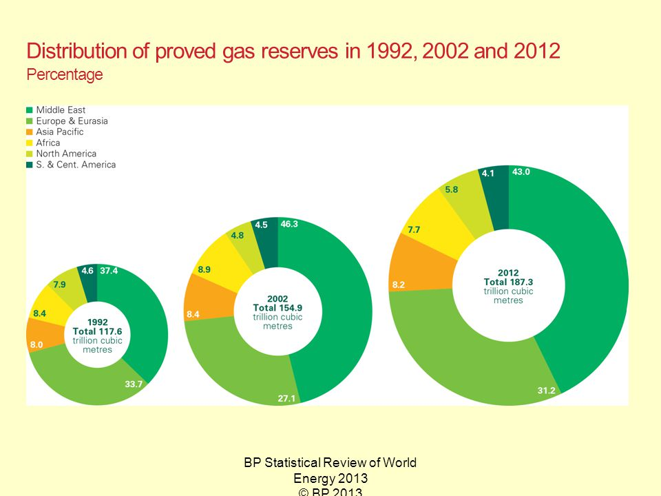 BP Statistical Review of World Energy 2013 © BP 2013 Distribution of proved gas reserves in 1992, 2002 and 2012 Percentage