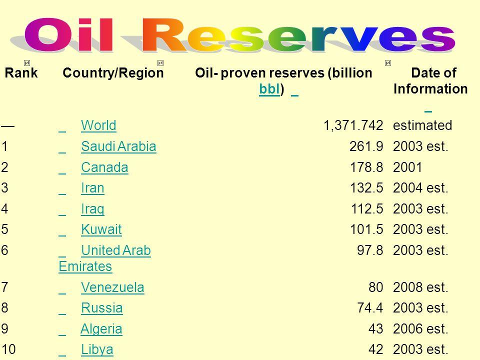 Rank Country/Region Oil- proven reserves (billion bbl) bbl Date of Information — World 1,371.742estimated 1 Saudi Arabia 261.92003 est. 2 Canada 178.8