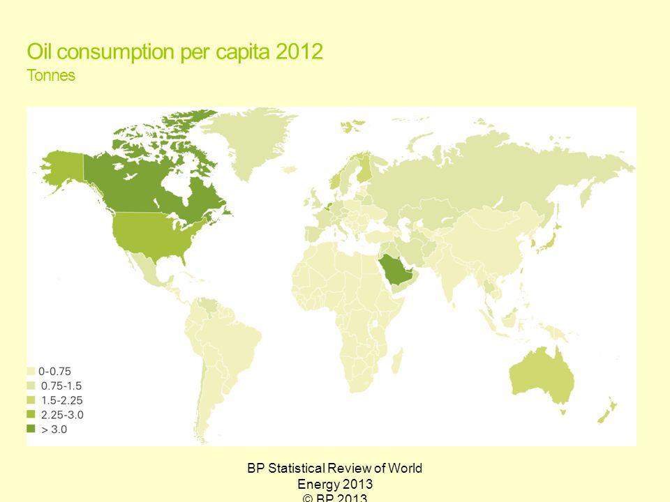 BP Statistical Review of World Energy 2013 © BP 2013 Oil consumption per capita 2012 Tonnes