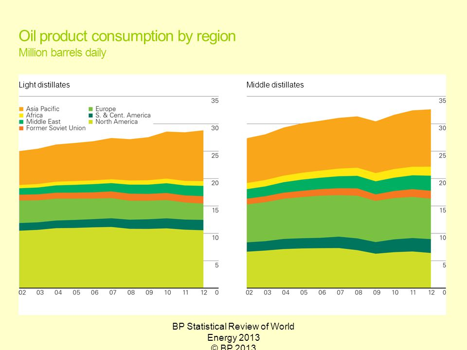BP Statistical Review of World Energy 2013 © BP 2013 Oil product consumption by region Million barrels daily Light distillatesMiddle distillates